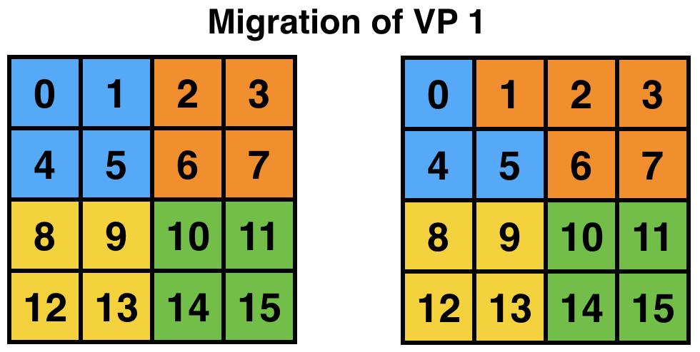 3  Adaptive MPI (AMPI) — Charm++ documentation